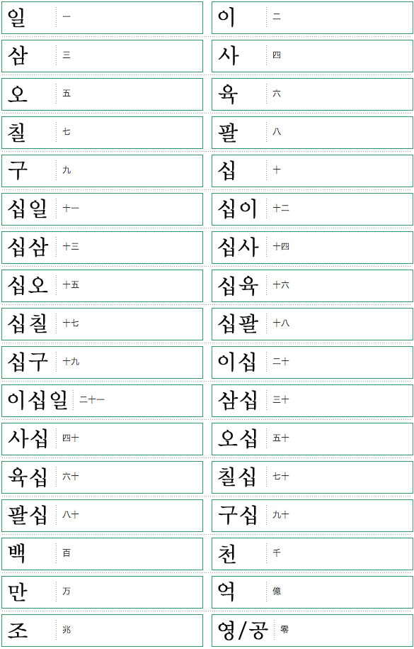 韓国語単語リスト数編