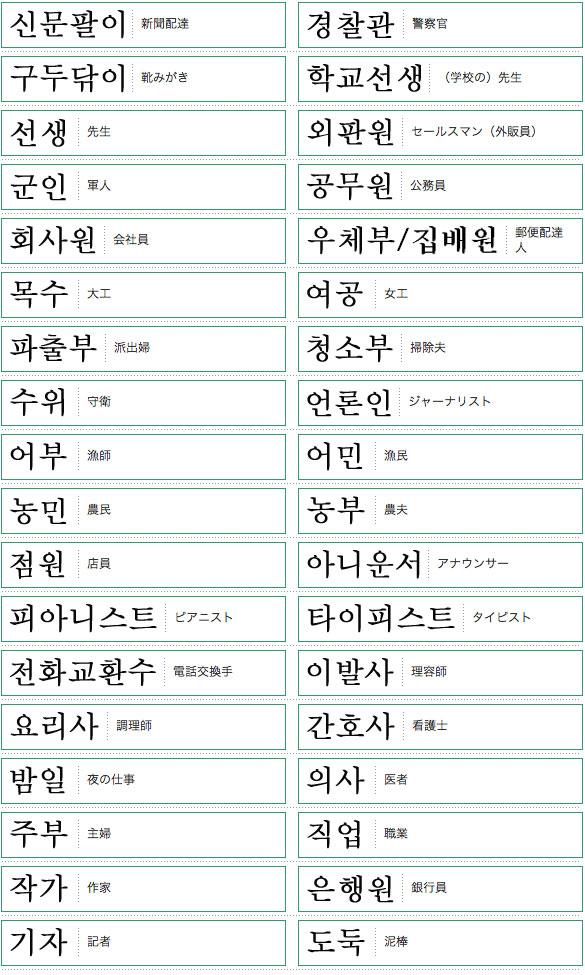 韓国語単語リスト職業編
