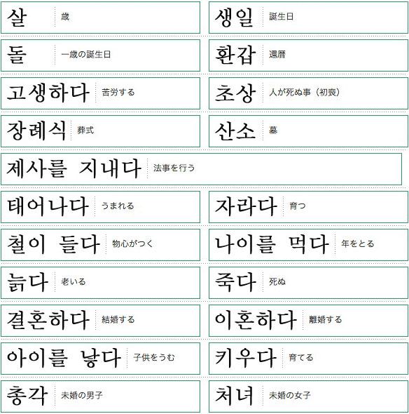 韓国語単語リスト一生編