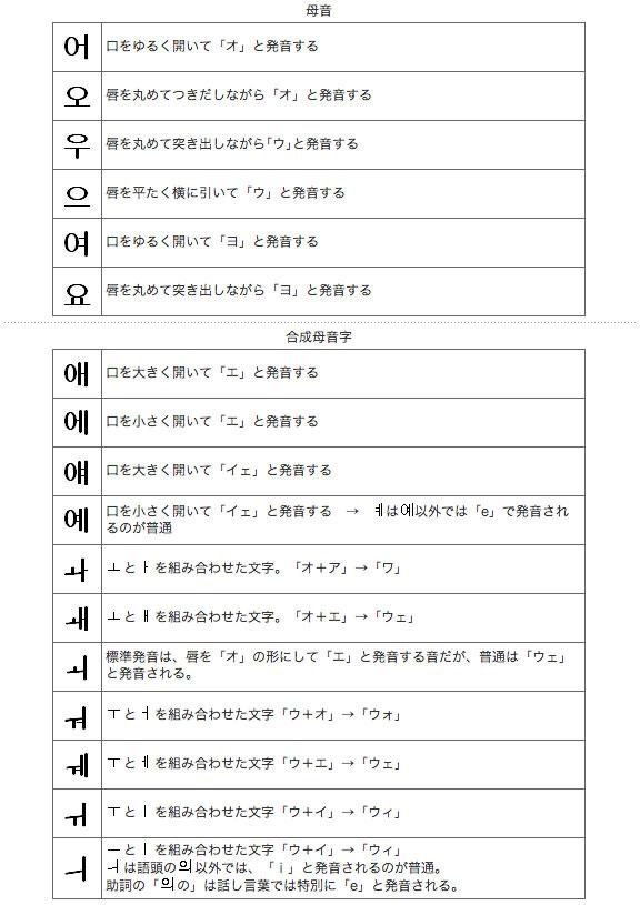 文字と発音の基礎