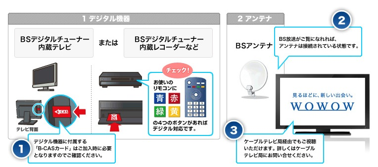WOWOWを見るのに必要な機器