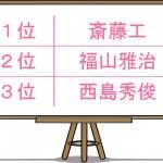 チャンミン(東方神起)がアジアスター部門で大躍進!2015年独身女性が抱かれたい男ランキング発表