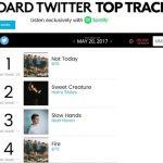 防弾少年団、英One Direction(ワン・ダイレクション)のメンバーソロ曲を抑えビルボード「TWITTER TOP TRACKS」1位に!