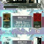 SEVENTEEN、ガオンチャート2冠達成&LA公演の全世界生中継決定!